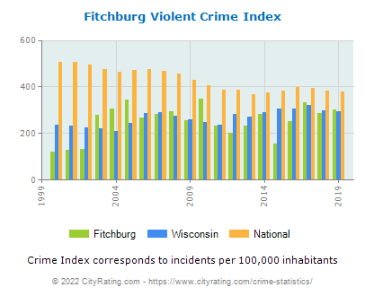 Fitchburg Violent Crime vs. State and National Per Capita