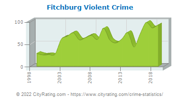 Fitchburg Violent Crime