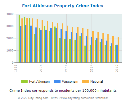 Fort Atkinson Property Crime vs. State and National Per Capita