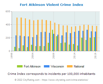 Fort Atkinson Violent Crime vs. State and National Per Capita