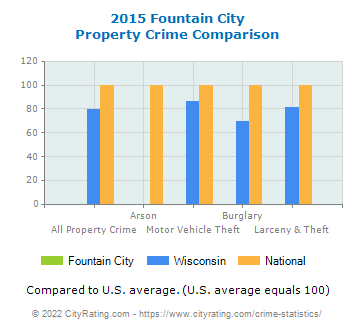 Fountain City Property Crime vs. State and National Comparison