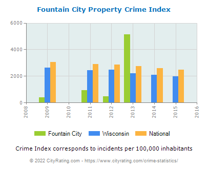 Fountain City Property Crime vs. State and National Per Capita