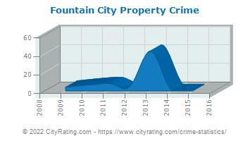 Fountain City Property Crime