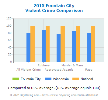 Fountain City Violent Crime vs. State and National Comparison