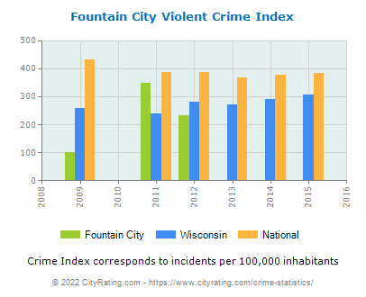 Fountain City Violent Crime vs. State and National Per Capita