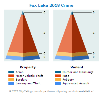 Fox Lake Crime 2018