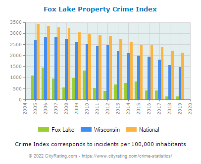 Fox Lake Property Crime vs. State and National Per Capita
