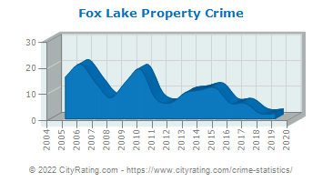 Fox Lake Property Crime