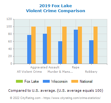 Fox Lake Violent Crime vs. State and National Comparison