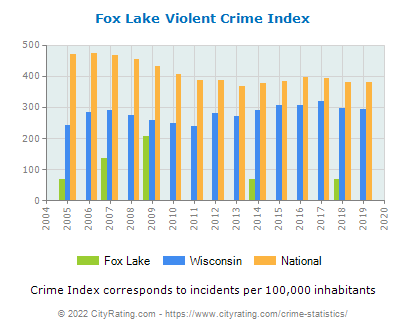 Fox Lake Violent Crime vs. State and National Per Capita