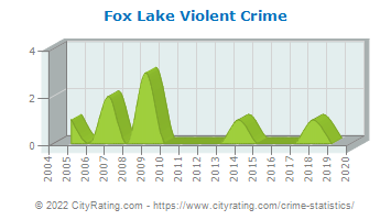 Fox Lake Violent Crime