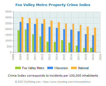 Fox Valley Metro Property Crime vs. State and National Per Capita