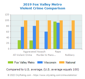 Fox Valley Metro Violent Crime vs. State and National Comparison