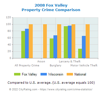 Fox Valley Property Crime vs. State and National Comparison