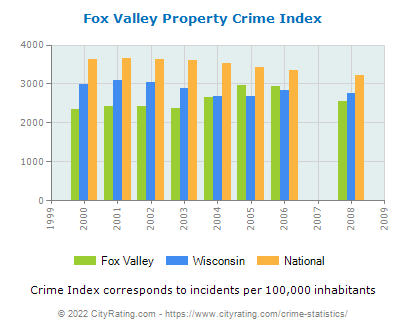 Fox Valley Property Crime vs. State and National Per Capita