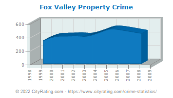Fox Valley Property Crime