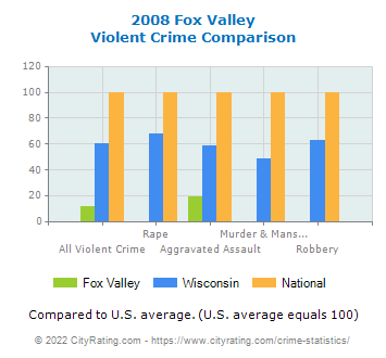 Fox Valley Violent Crime vs. State and National Comparison