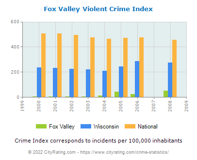 Fox Valley Violent Crime vs. State and National Per Capita