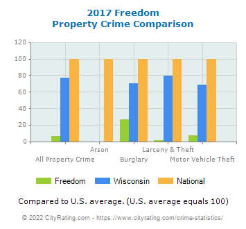 Freedom Property Crime vs. State and National Comparison