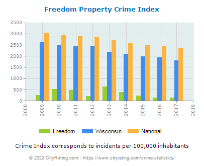 Freedom Property Crime vs. State and National Per Capita