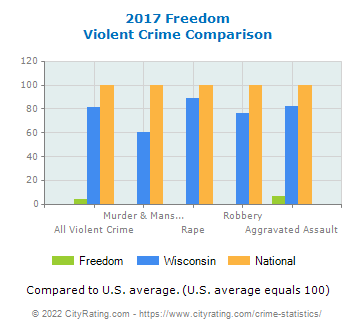 Freedom Violent Crime vs. State and National Comparison