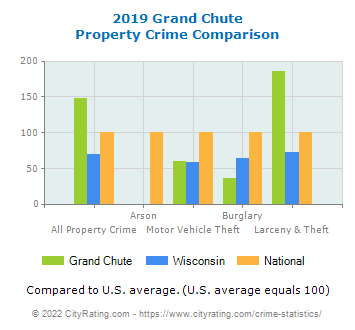Grand Chute Property Crime vs. State and National Comparison