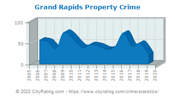 Grand Rapids Property Crime
