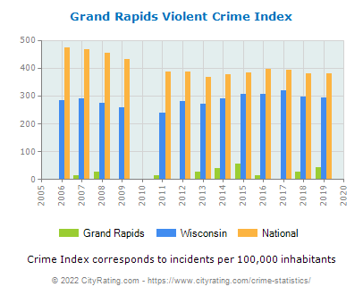 Grand Rapids Violent Crime vs. State and National Per Capita