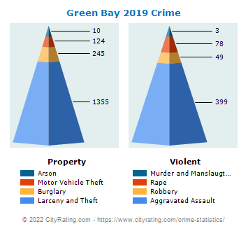 Green Bay Crime 2019