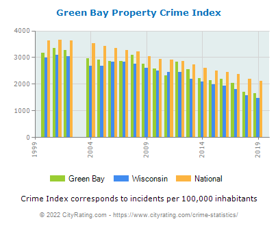 Green Bay Property Crime vs. State and National Per Capita