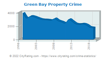 Green Bay Property Crime