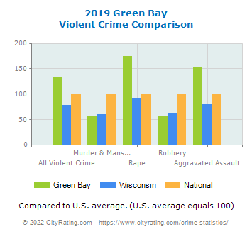 Green Bay Violent Crime vs. State and National Comparison