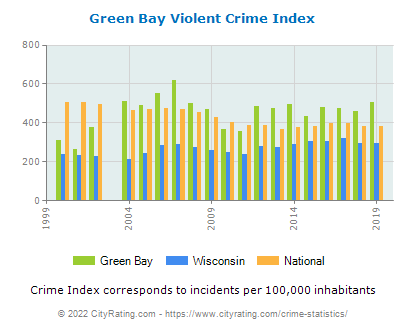 Green Bay Violent Crime vs. State and National Per Capita