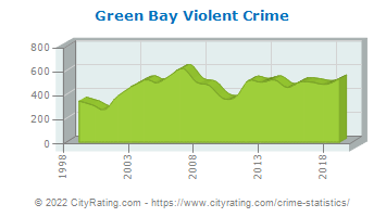 Green Bay Violent Crime