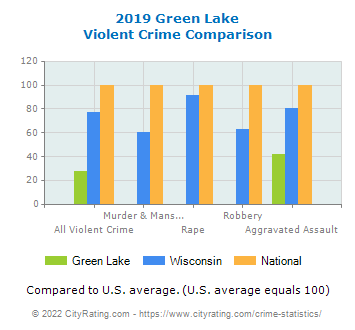 Green Lake Violent Crime vs. State and National Comparison