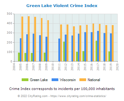Green Lake Violent Crime vs. State and National Per Capita