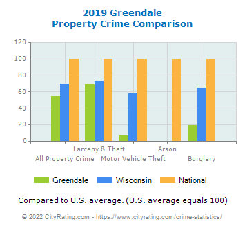 Greendale Property Crime vs. State and National Comparison
