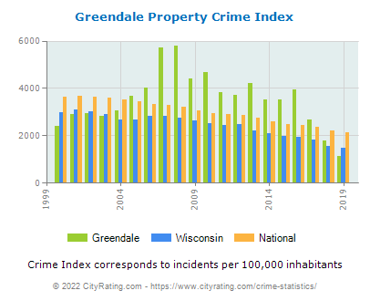 Greendale Property Crime vs. State and National Per Capita