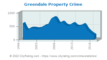 Greendale Property Crime