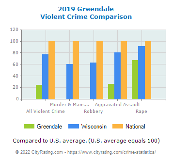 Greendale Violent Crime vs. State and National Comparison