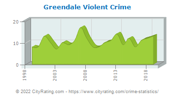 Greendale Violent Crime