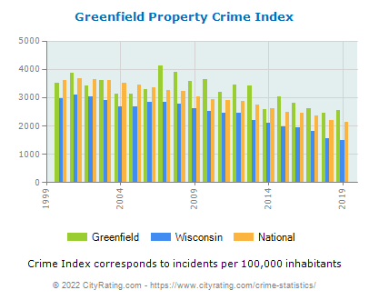 Greenfield Property Crime vs. State and National Per Capita