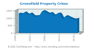 Greenfield Property Crime