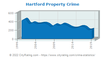 Hartford Property Crime