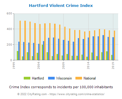 Hartford Violent Crime vs. State and National Per Capita