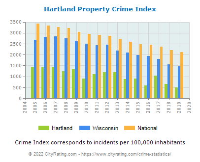 Hartland Property Crime vs. State and National Per Capita