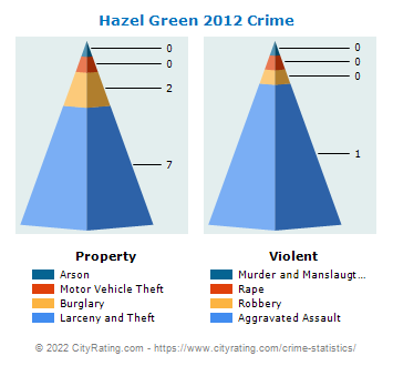 Hazel Green Crime 2012