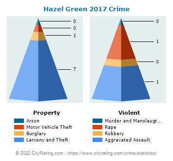 Hazel Green Crime 2017