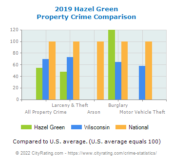 Hazel Green Property Crime vs. State and National Comparison