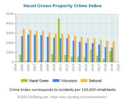 Hazel Green Property Crime vs. State and National Per Capita